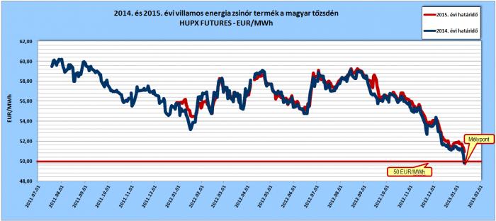 2014. és 2015. évi villamos energia zsinórtermék határidős árai a magyar tőzsdén, forrás: www.hupx.hu