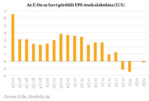 Romló profitkilátások az E.On-nál - Zuhannak a részvények