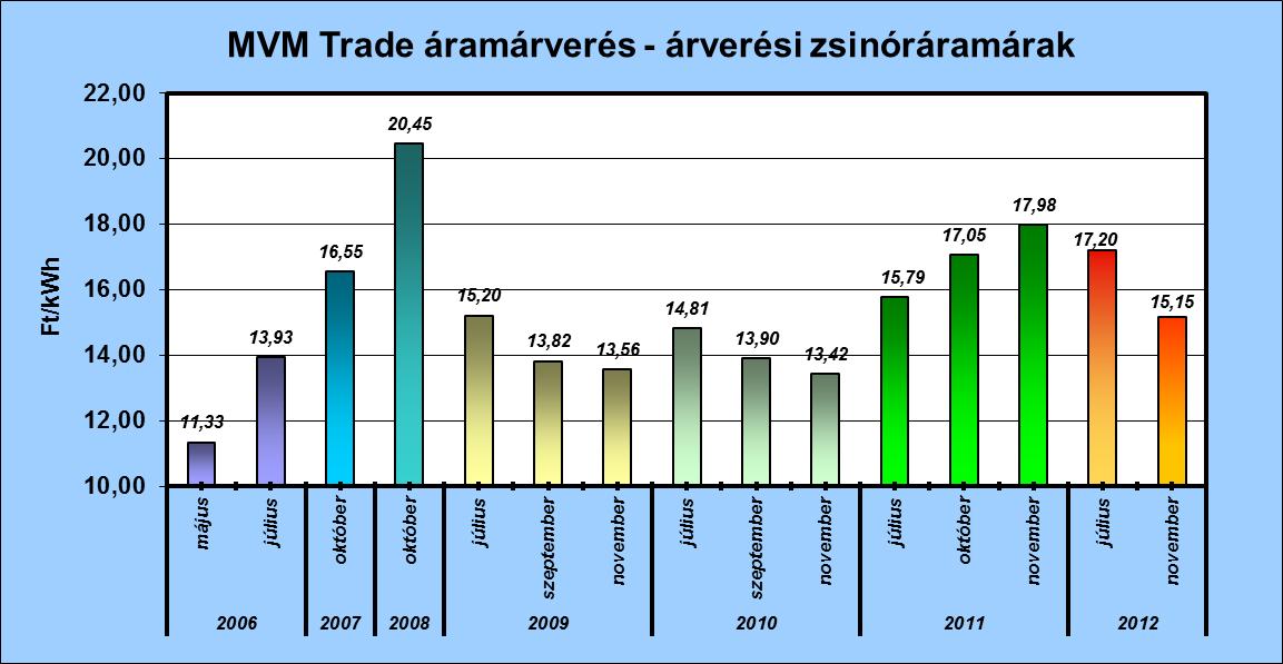 Az MVM Partner Zrt. által lefolytatott villamos energia aukciókon a következő évi határidős zsinór termék ára