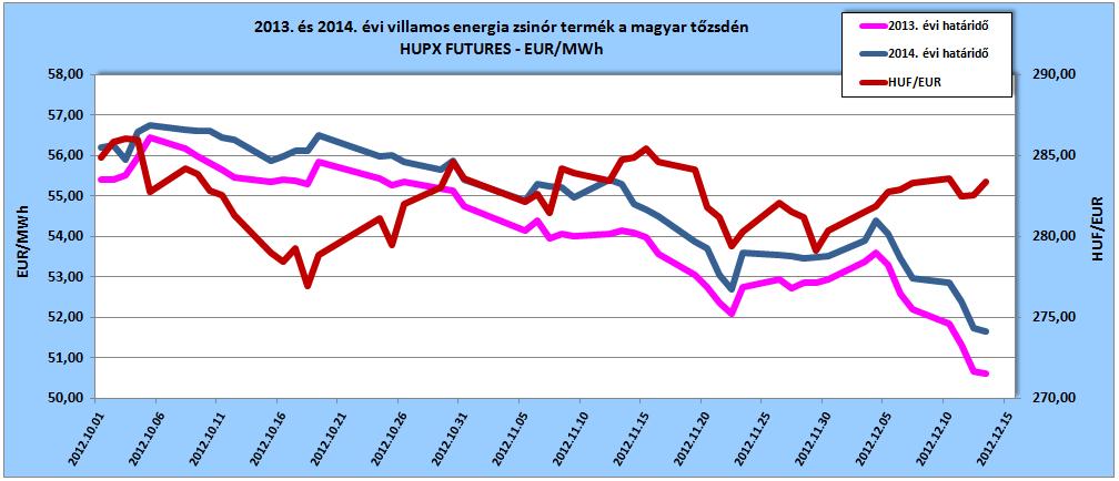 2013. és 2014. évi villamos energia zsinór termék a magyar tőzsdén és az MNB hivatalos HUF/EUR árfolyama