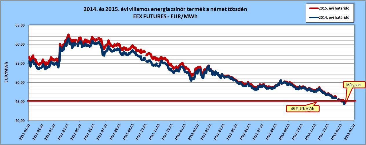 2014. és 2015. évi villamos energia zsinórtermék határidős árai a német tőzsdén, forrás: www.eex.com