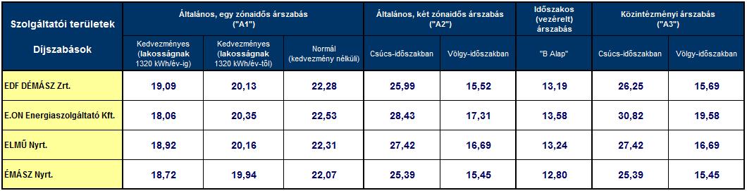 Az egyes szolgáltatóknál 2013. január 1-től érvényben lévő villamos energia egyetemes szolgáltatói tarifák (HUF/kWh)
