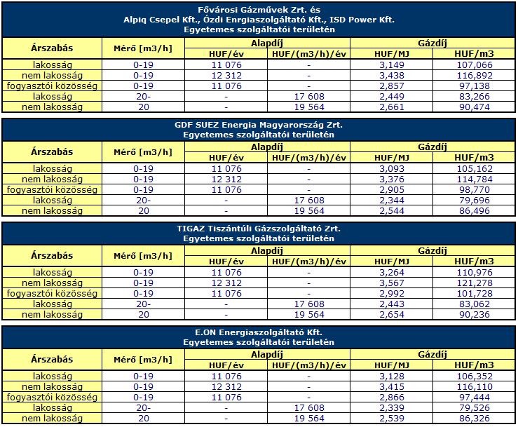 z egyes szolgáltatóknál 2013. január 1-től érvényben lévő földgáz energia egyetemes szolgáltatói tarifák a II. árkategóriára, azaz 1.200 m3/év feletti fogyasztásra vonatkozóan (HUF/m3 árak 34,00 MJ/m3 fűtőértékkel számolva)