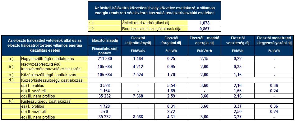 A villamos energia fogyasztók által fizetendő 2013. január 1-től érvényes rendszerhasználati díjak