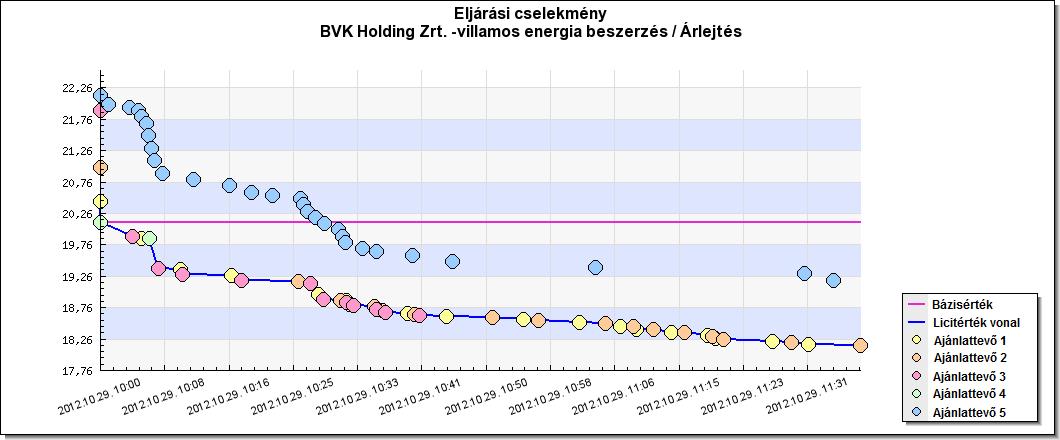 BVK Holding Zrt villamos energia beszerzés árlejtés grafikon