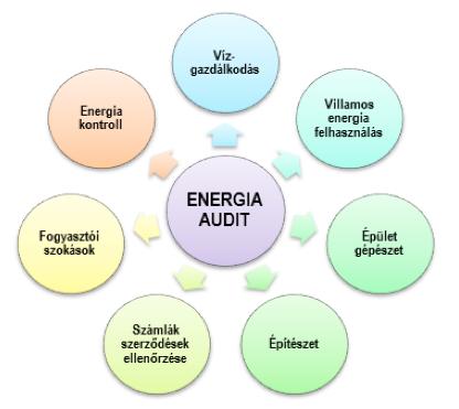 Energia audit