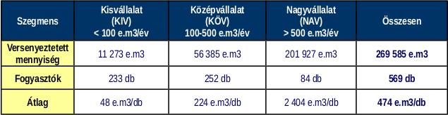Az egyes fogyasztói szegmensek számára a Sourcing Hungary Kft. által 2014. évben szervezett földgáz energia tenderek volumen adatai