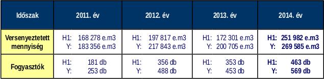 Az elmúlt négy évben az egyes időszakokban (H1: első félév, Y: egész év) a Sourcing Hungary Kft. által szervezett földgáz energia tenderek volumen adatai