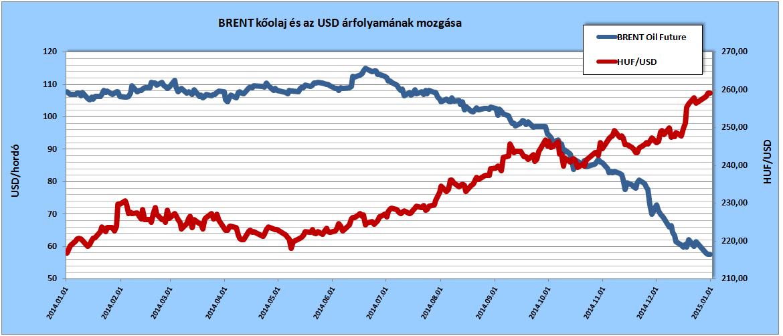 Az Északi-tengeren bányászott BRENT minőségű nyers kőolaj határidős jegyzési árai és az MNB hivatalos HUF/USD árfolyama