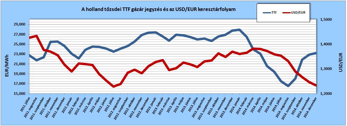 A holland tőzsdei gázár jegyzés (TTF Front Month, Argus) értékei az egyes hónapokra vonatkozóan, a tárgyhót megelőző hó átlagaként, illetve az Európai Központi Bank (ECB) USD/EUR keresztárfolyamainak tárgyhavi átlagai