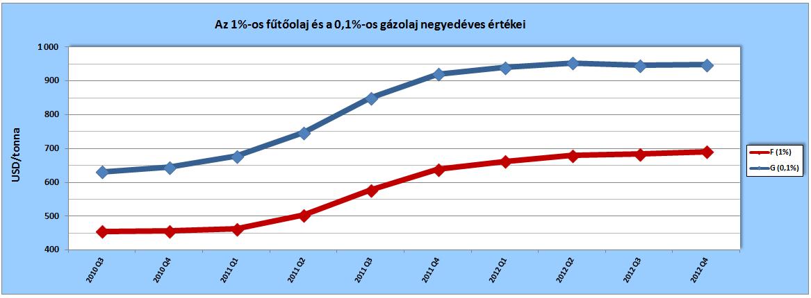 Az 1%-os kéntartalmú fűtőolaj (F) és a 0,1%-os gázolaj (G) negyedévenkénti értékei a tárgynegyedévet megelőző kilenc hónap átlagaiként