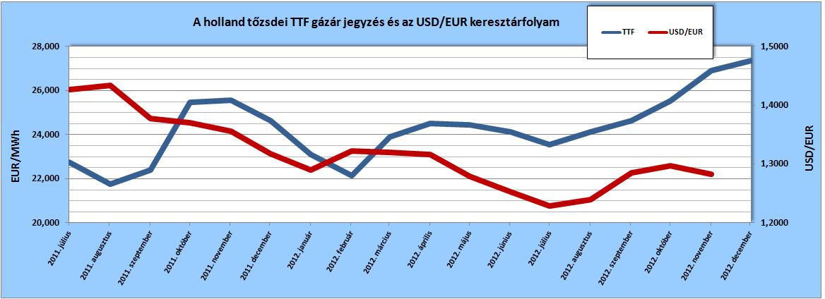 A holland tőzsdei gázár jegyzés (TTF Front Month, Argus) értékei az egyes hónapokra vonatkozóan, a tárgyhót megelőző hó átlagaként, illetve az Európai Központi Bank (ECB) USD/EUR keresztárfolyamainak tárgyhavi átlaga