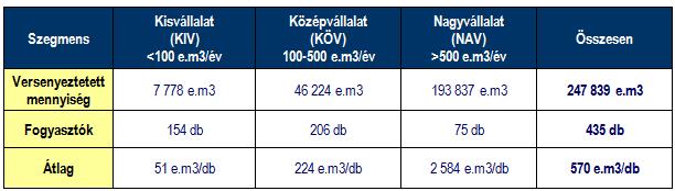 Az egyes fogyasztói szegmensek számára a Sourcing Hungary Kft. által 2014. első öt hónapjában szervezett földgáz energia tenderek volumen adatai