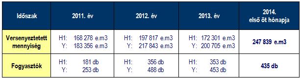 Az elmúlt három évben az egyes időszakokban (H1: első félév, Y: egész év) a Sourcing Hungary Kft. által szervezett földgáz energia tenderek volumen adatai