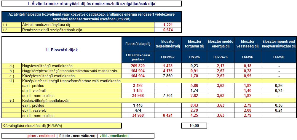 2015. január 1-től hatályos villamos energia rendszerhasználati díjtételek