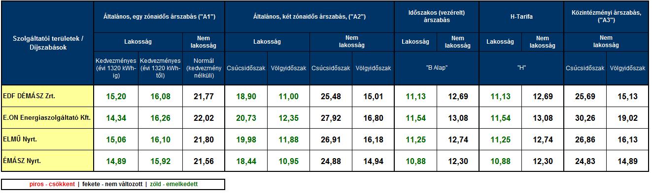 2015. január 1-től hatályos villamos energia egyetemes szolgáltatói díjtételek